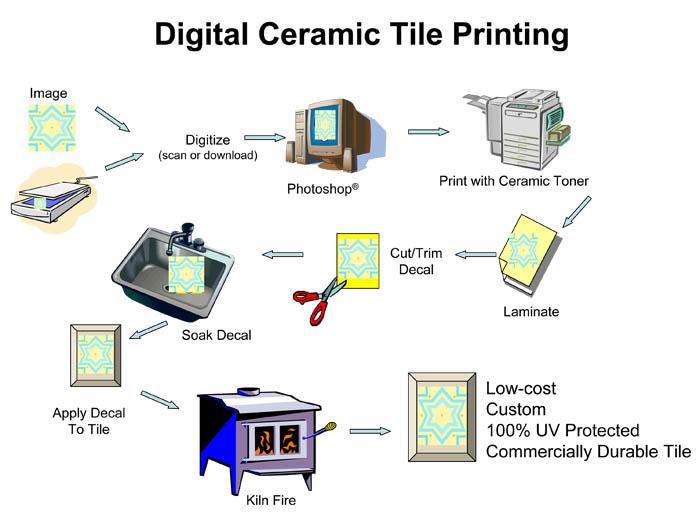 Printing Process Flowchart Printer Printing Process